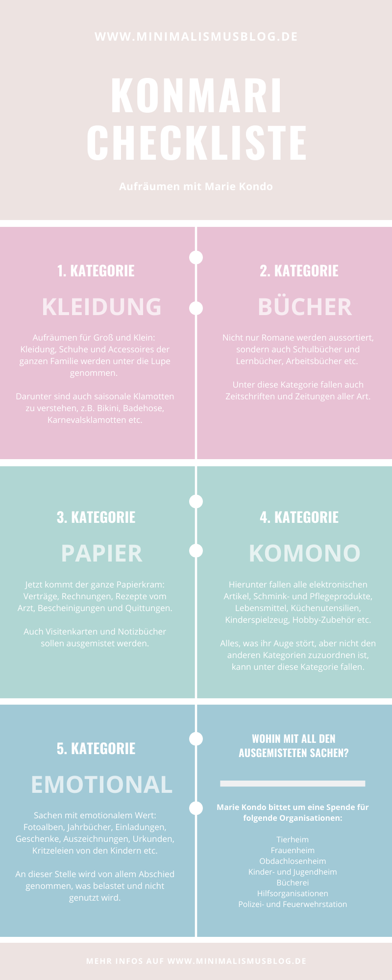 Konmari Checkliste auf Deutsch (Marie Kondo) - Minimalismus für Beginner
